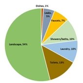 Pie chart of residential water usage
