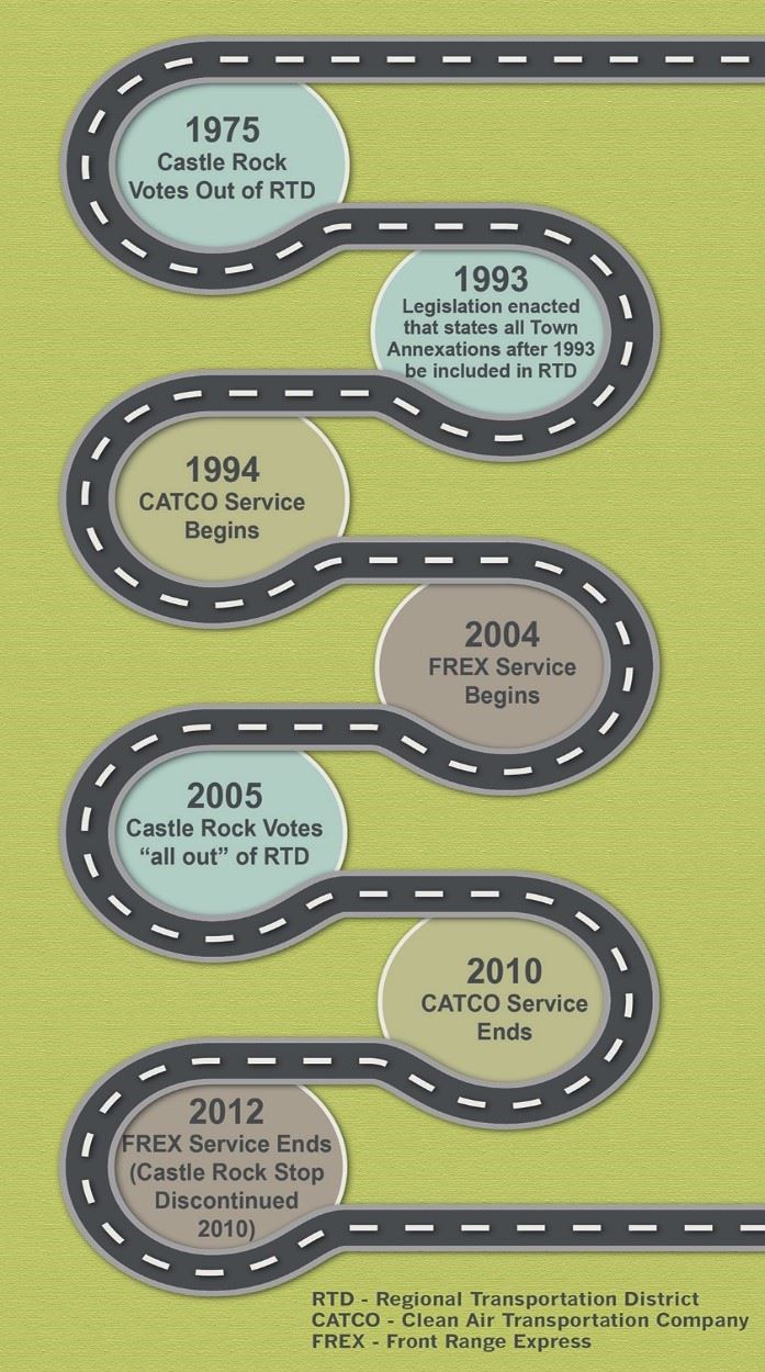 A diagram showing the brief history of transit service in Castle Rock, as described in the history s